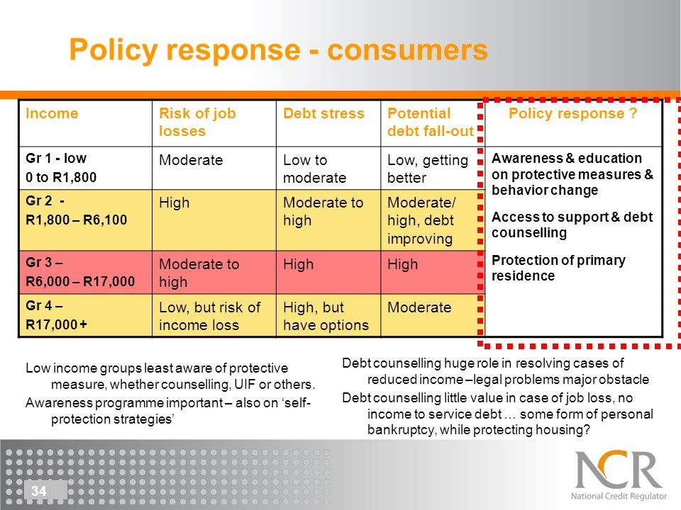 34 Policy response - consumers Low income groups least aware of protective measure, whether counselling, UIF or others.