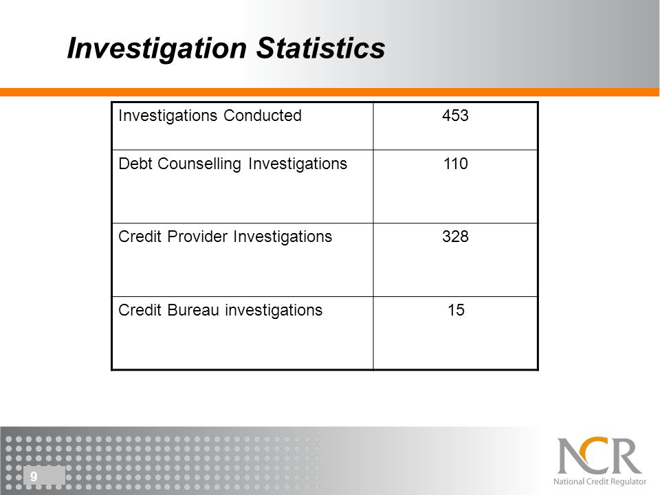 9 Investigation Statistics Investigations Conducted453 Debt Counselling Investigations110 Credit Provider Investigations328 Credit Bureau investigations15