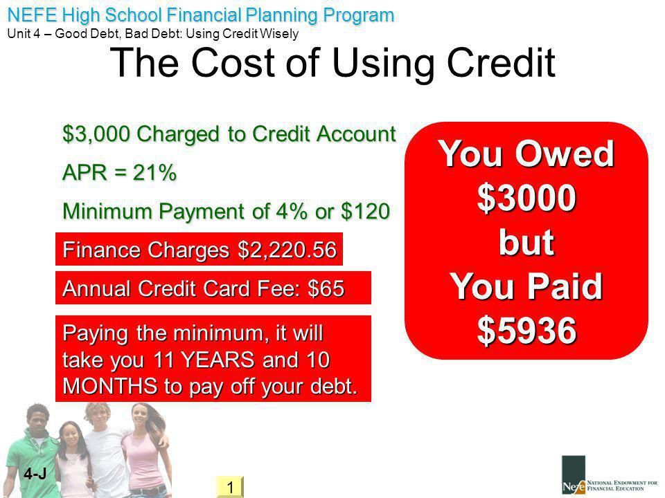 NEFE High School Financial Planning Program Unit 4 – Good Debt, Bad Debt: Using Credit Wisely 4-J The Cost of Using Credit APR = 21% Minimum Payment of 4% or $120 $3,000 Charged to Credit Account Finance Charges $2,220.56 You Owed $3000 but You Paid $5936 Annual Credit Card Fee: $65 Paying the minimum, it will take you 11 YEARS and 10 MONTHS to pay off your debt.