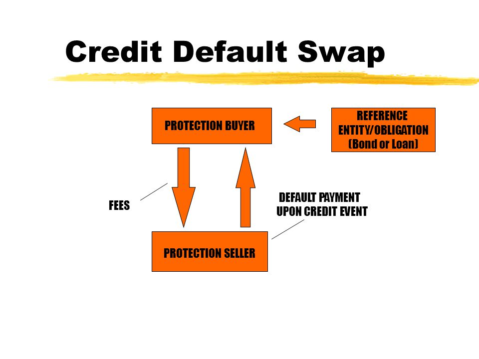 PROTECTION BUYER FEES PROTECTION SELLER DEFAULT PAYMENT UPON CREDIT EVENT REFERENCE ENTITY/OBLIGATION (Bond or Loan) Credit Default Swap