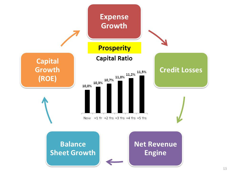 13 Prosperity Expense Growth Credit Losses Net Revenue Engine Balance Sheet Growth Capital Growth (ROE)