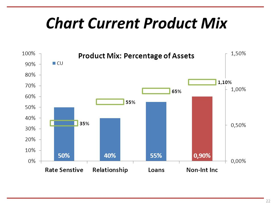 Chart Current Product Mix 22