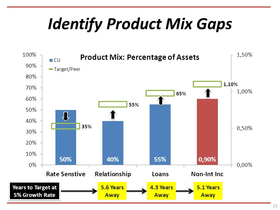 Identify Product Mix Gaps Years Away 4.3 Years Away 5.1 Years Away Years to Target at 5% Growth Rate Years to Target at 5% Growth Rate
