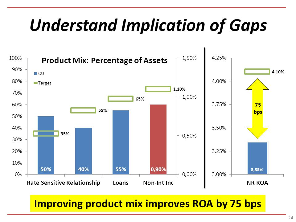 Understand Implication of Gaps bps Improving product mix improves ROA by 75 bps