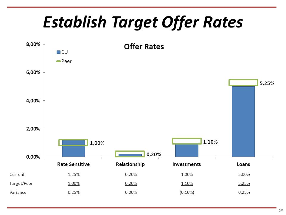Establish Target Offer Rates 25 Current1.25%0.20%1.00%5.00% Target/Peer1.00%0.20%1.10%5.25% Variance0.25%0.00%(0.10%)0.25%