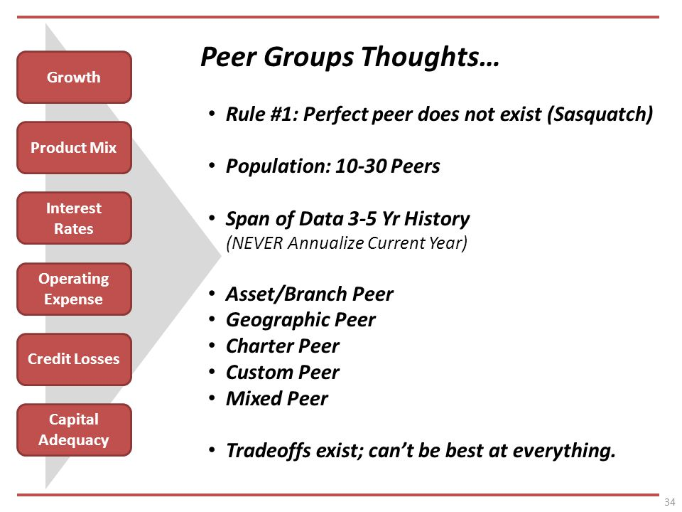 34 Growth Product Mix Interest Rates Operating Expense Credit Losses Capital Adequacy Peer Groups Thoughts… Rule #1: Perfect peer does not exist (Sasquatch) Population: Peers Span of Data 3-5 Yr History (NEVER Annualize Current Year) Asset/Branch Peer Geographic Peer Charter Peer Custom Peer Mixed Peer Tradeoffs exist; cant be best at everything.