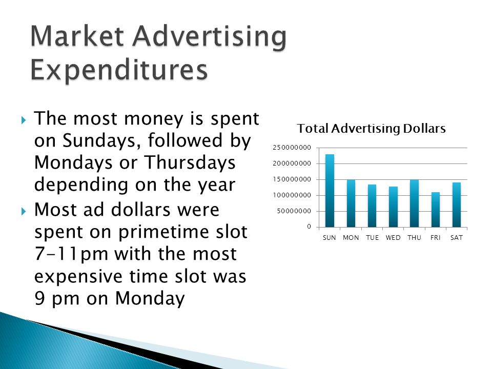 The most money is spent on Sundays, followed by Mondays or Thursdays depending on the year Most ad dollars were spent on primetime slot 7-11pm with the most expensive time slot was 9 pm on Monday