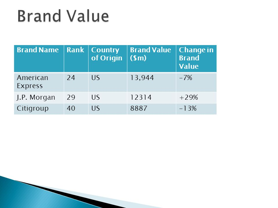 Brand NameRankCountry of Origin Brand Value ($m) Change in Brand Value American Express 24US13,944-7% J.P.