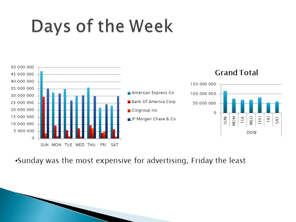 Sunday was the most expensive for advertising, Friday the least