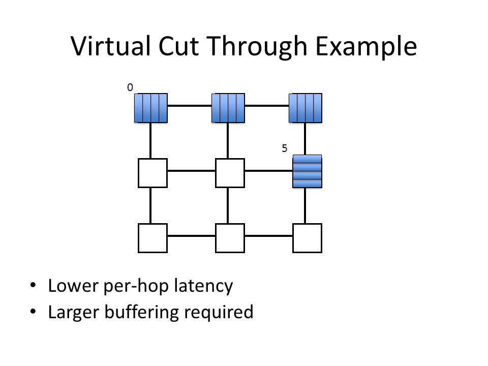 Virtual Cut Through Example Lower per-hop latency Larger buffering required 0 5