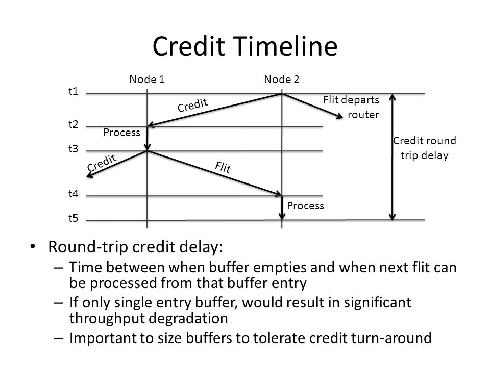 Credit Timeline Round-trip credit delay: – Time between when buffer empties and when next flit can be processed from that buffer entry – If only single entry buffer, would result in significant throughput degradation – Important to size buffers to tolerate credit turn-around Node 1Node 2 Flit departs router t1 Credit Process t2 t3 Credit Flit Process t4 t5 Credit round trip delay