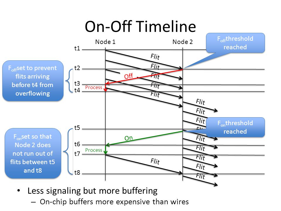 Process On-Off Timeline Less signaling but more buffering – On-chip buffers more expensive than wires Node 1Node 2 t1 Flit t2 F off threshold reached Off Flit On Process Flit t3 t4 t5 t6 t7 t8 F off set to prevent flits arriving before t4 from overflowing F on threshold reached F on set so that Node 2 does not run out of flits between t5 and t8