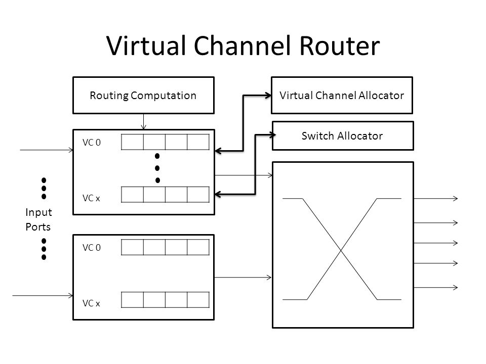 Virtual Channel Router VC 0 MVC 0 VC 0 VC x MVC 0 Switch Allocator Virtual Channel Allocator VC 0 VC x Input Ports Routing Computation VC 0