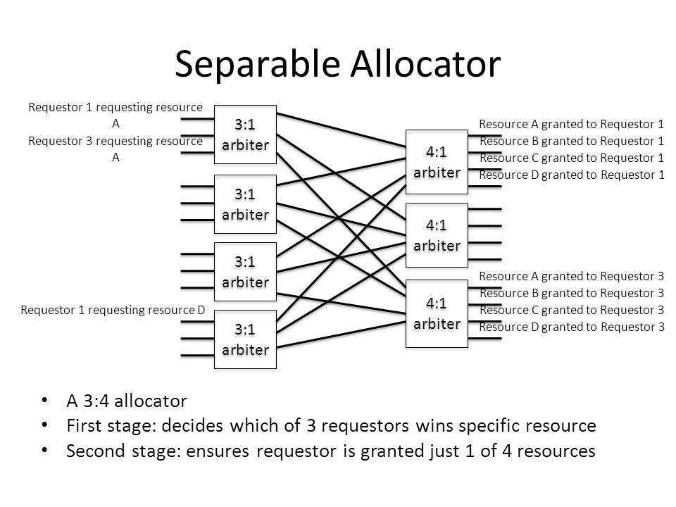 Separable Allocator A 3:4 allocator First stage: decides which of 3 requestors wins specific resource Second stage: ensures requestor is granted just 1 of 4 resources 3:1 arbiter 4:1 arbiter Requestor 1 requesting resource A Requestor 3 requesting resource A Requestor 1 requesting resource D Resource A granted to Requestor 1 Resource B granted to Requestor 1 Resource C granted to Requestor 1 Resource D granted to Requestor 1 Resource A granted to Requestor 3 Resource D granted to Requestor 3 Resource B granted to Requestor 3 Resource C granted to Requestor 3