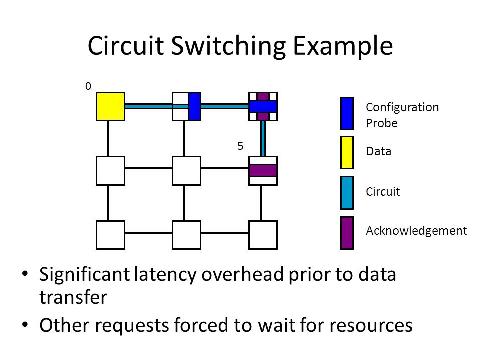 Circuit Switching Example Significant latency overhead prior to data transfer Other requests forced to wait for resources Acknowledgement Configuration Probe Data Circuit 0 5