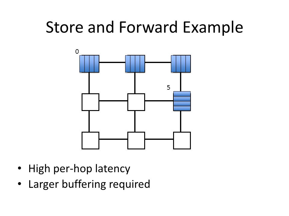 Store and Forward Example High per-hop latency Larger buffering required 0 5
