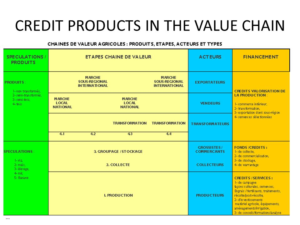 CREDIT PRODUCTS IN THE VALUE CHAIN
