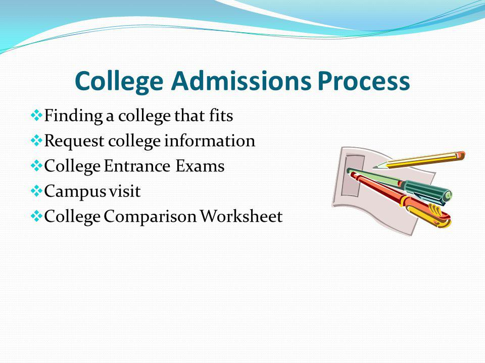 College Admissions Process Finding a college that fits Request college information College Entrance Exams Campus visit College Comparison Worksheet
