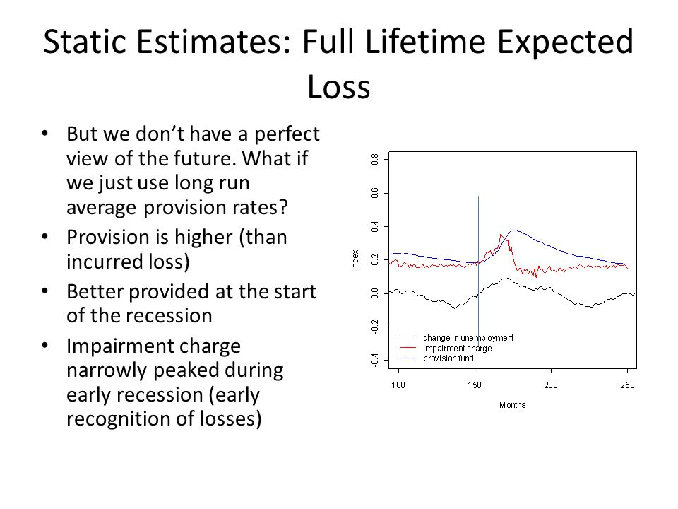 Static Estimates: Full Lifetime Expected Loss But we dont have a perfect view of the future.