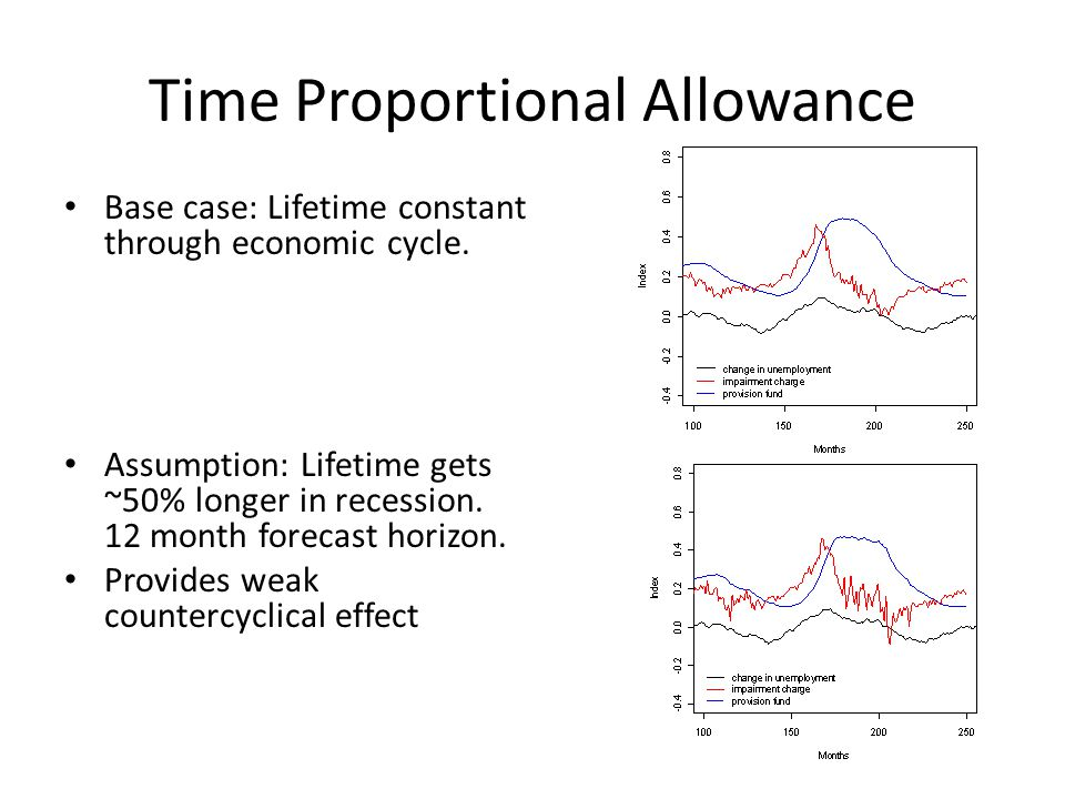 Time Proportional Allowance Base case: Lifetime constant through economic cycle.