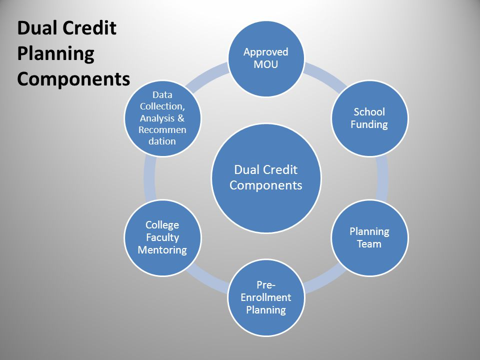 Dual Credit Components Approved MOU School Funding Planning Team Pre- Enrollment Planning College Faculty Mentoring Data Collection, Analysis & Recommen dation Dual Credit Planning Components