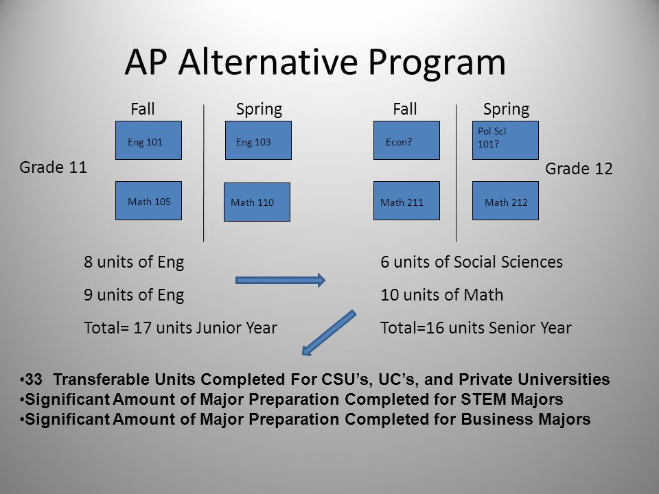 AP Alternative Program Eng 101 Math 105 Eng 103Econ.