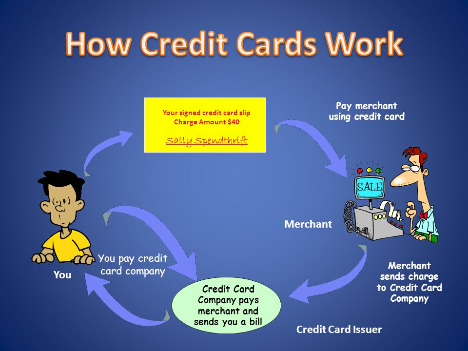 Your signed credit card slip Charge Amount $40 Sally Spendthrift You Credit Card Issuer Merchant You pay credit card company Credit Card Company pays merchant and sends you a bill Pay merchant using credit card Merchant sends charge to Credit Card Company