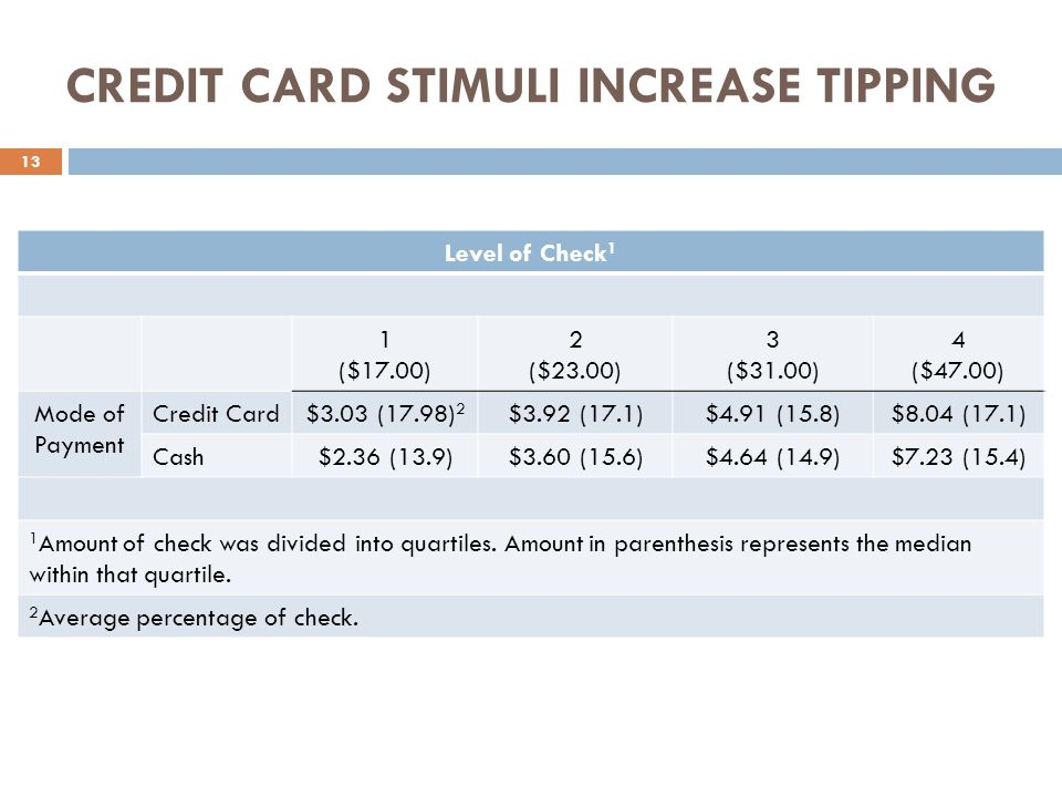 CREDIT CARD STIMULI INCREASE TIPPING Level of Check 1 1 ($17.00) 2 ($23.00) 3 ($31.00) 4 ($47.00) Mode of Payment Credit Card$3.03 (17.98) 2 $3.92 (17.1)$4.91 (15.8)$8.04 (17.1) Cash$2.36 (13.9)$3.60 (15.6)$4.64 (14.9)$7.23 (15.4) 1 Amount of check was divided into quartiles.