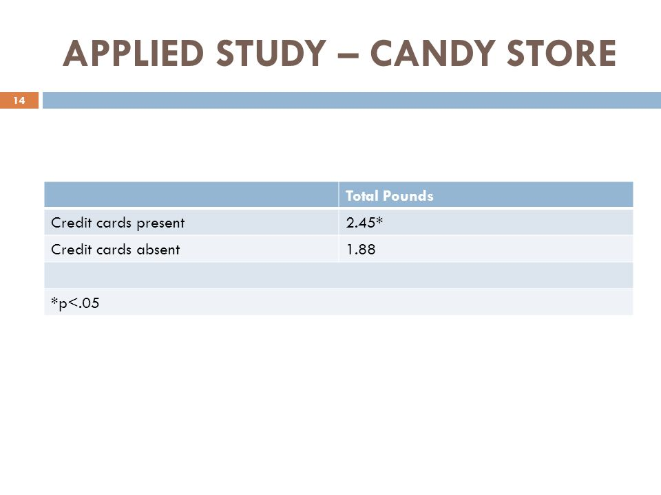 APPLIED STUDY – CANDY STORE Total Pounds Credit cards present2.45* Credit cards absent1.88 *p<.05 14