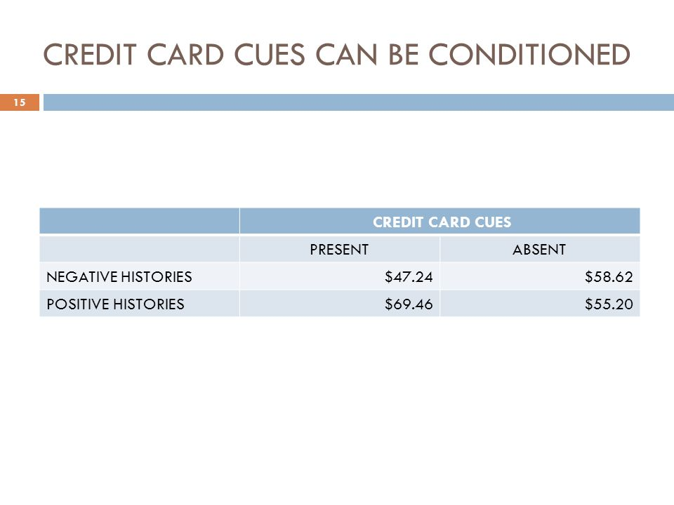 CREDIT CARD CUES CAN BE CONDITIONED CREDIT CARD CUES PRESENTABSENT NEGATIVE HISTORIES$47.24$58.62 POSITIVE HISTORIES$69.46$55.20 15