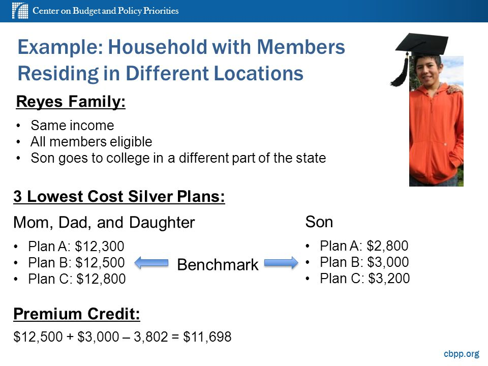 Center on Budget and Policy Priorities cbpp.org Example: Household with Members Residing in Different Locations 3 Lowest Cost Silver Plans: Mom, Dad, and Daughter Plan A: $12,300 Plan B: $12,500 Plan C: $12,800 Premium Credit: $12,500 + $3,000 – 3,802 = $11,698 Benchmark Son Plan A: $2,800 Plan B: $3,000 Plan C: $3,200 Reyes Family: Same income All members eligible Son goes to college in a different part of the state