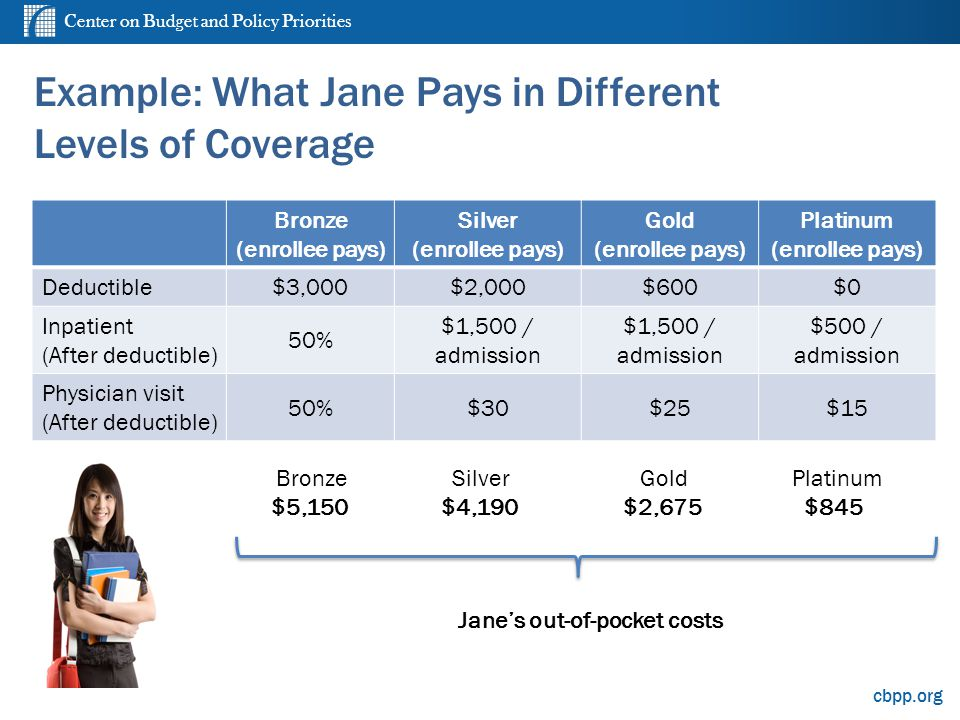 Center on Budget and Policy Priorities cbpp.org Example: What Jane Pays in Different Levels of Coverage Bronze (enrollee pays) Silver (enrollee pays) Gold (enrollee pays) Platinum (enrollee pays) Deductible$3,000$2,000$600$0 Inpatient (After deductible) 50% $1,500 / admission $1,500 / admission $500 / admission Physician visit (After deductible) 50%$30$25$15 Bronze $5,150 Silver $4,190 Gold $2,675 Platinum $845 Janes out-of-pocket costs