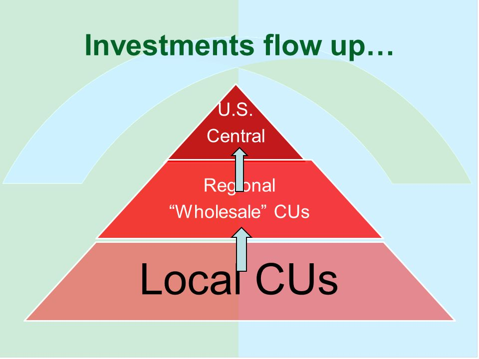 Investments flow up… U.S. Central Regional Wholesale CUs Local CUs