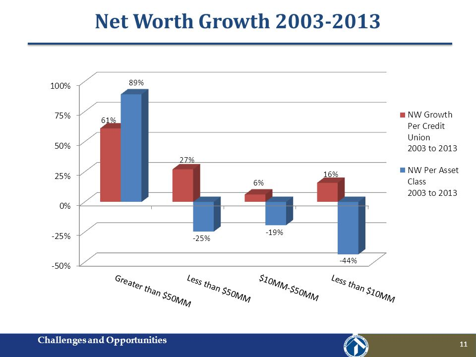Net Worth Growth 2003-2013 Challenges and Opportunities 11