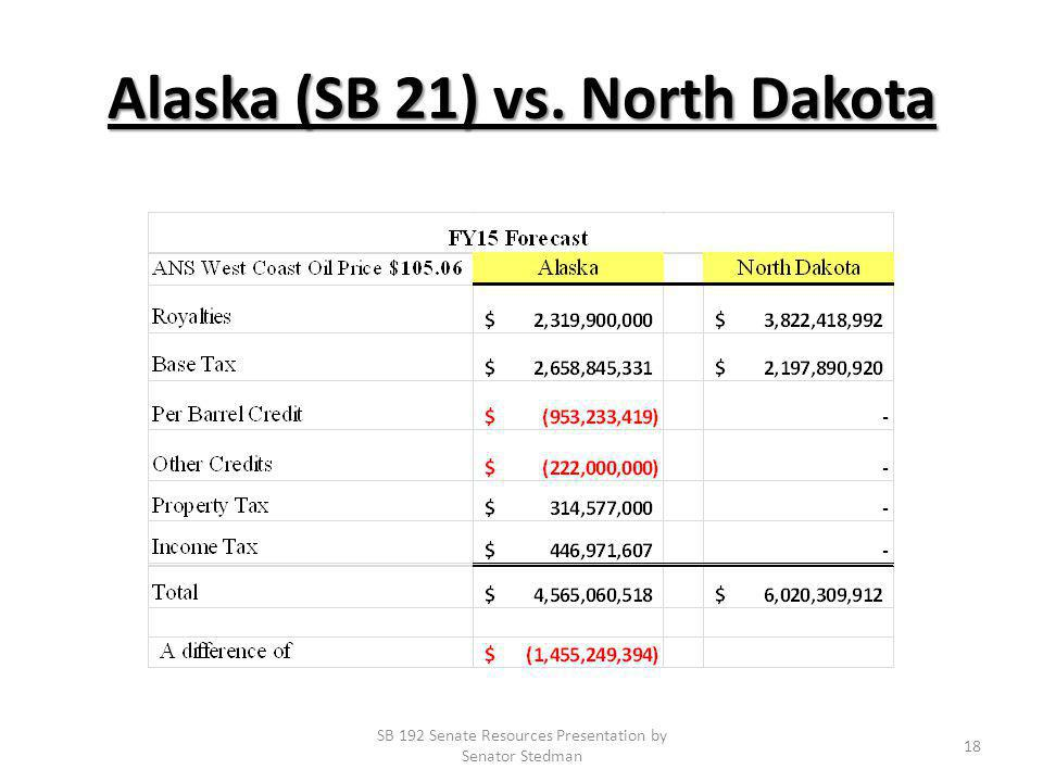 Alaska (SB 21) vs. North Dakota SB 192 Senate Resources Presentation by Senator Stedman 18