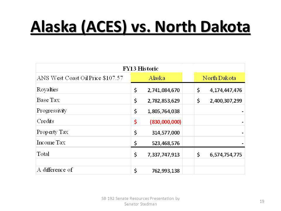 Alaska (ACES) vs. North Dakota SB 192 Senate Resources Presentation by Senator Stedman 19