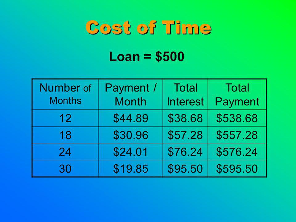 Cost of Time Loan = $500 Number of Months Payment / Month Total Interest Total Payment 12$44.89$38.68$538.68 18$30.96$57.28$557.28 24$24.01$76.24$576.24 30$19.85$95.50$595.50