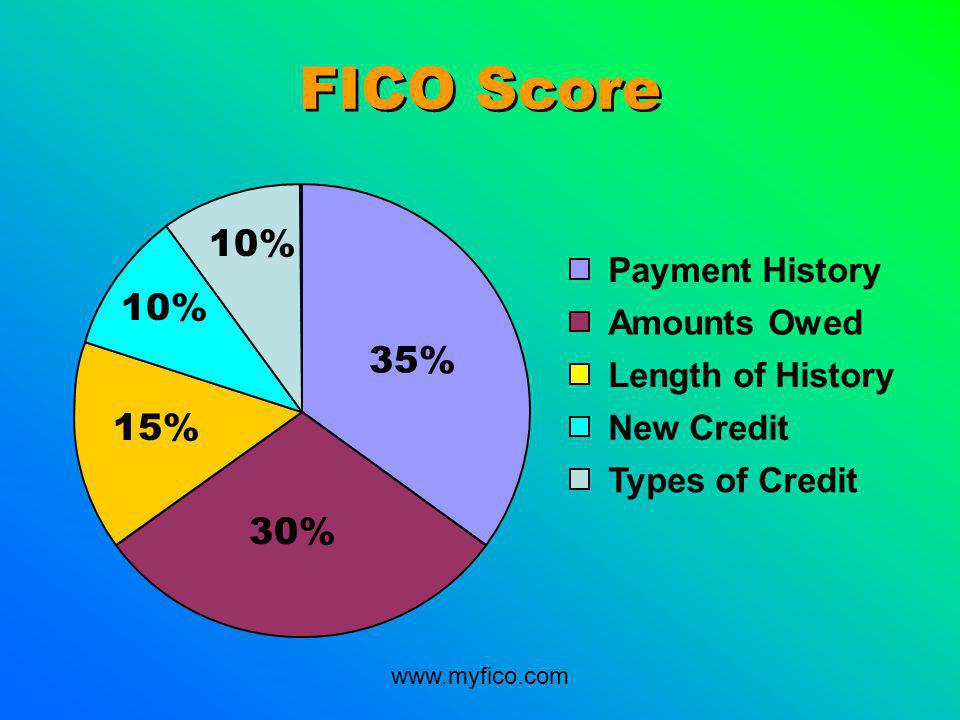 FICO Score Payment History Amounts Owed Length of History New Credit Types of Credit 10% 35% 10% 15% 30% www.myfico.com