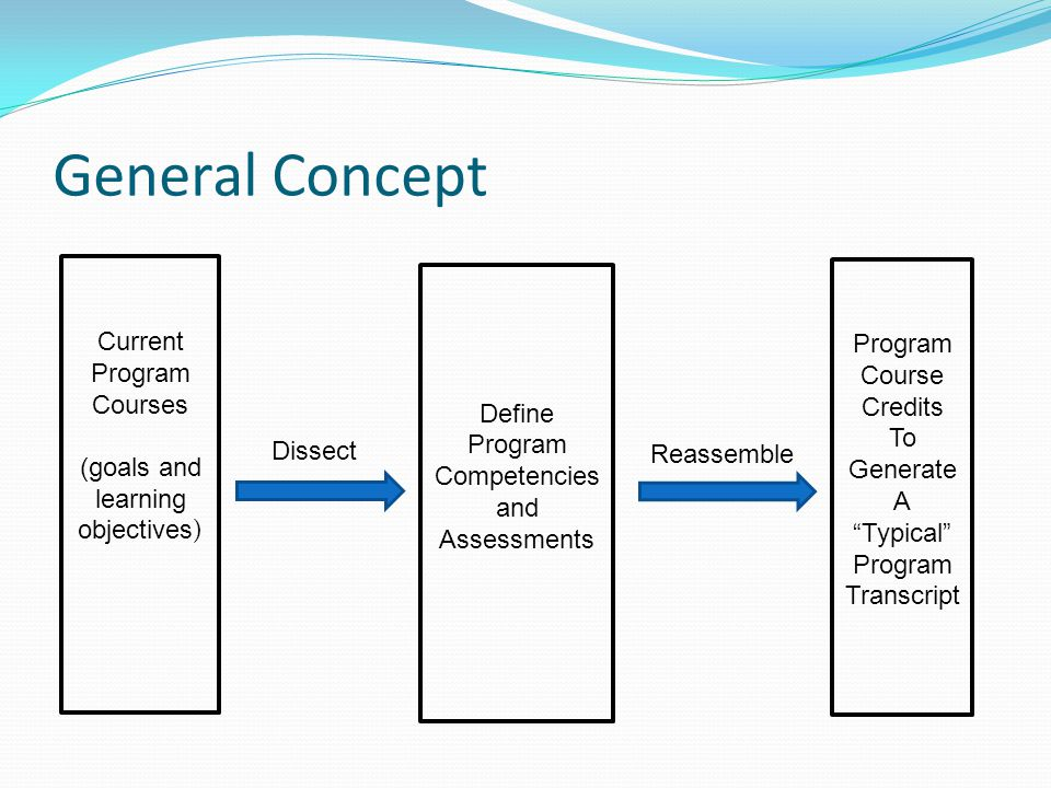 General Concept Current Program Courses (goals and learning objectives ) Define Program Competencies and Assessments Program Course Credits To Generate A Typical Program Transcript Dissect Reassemble