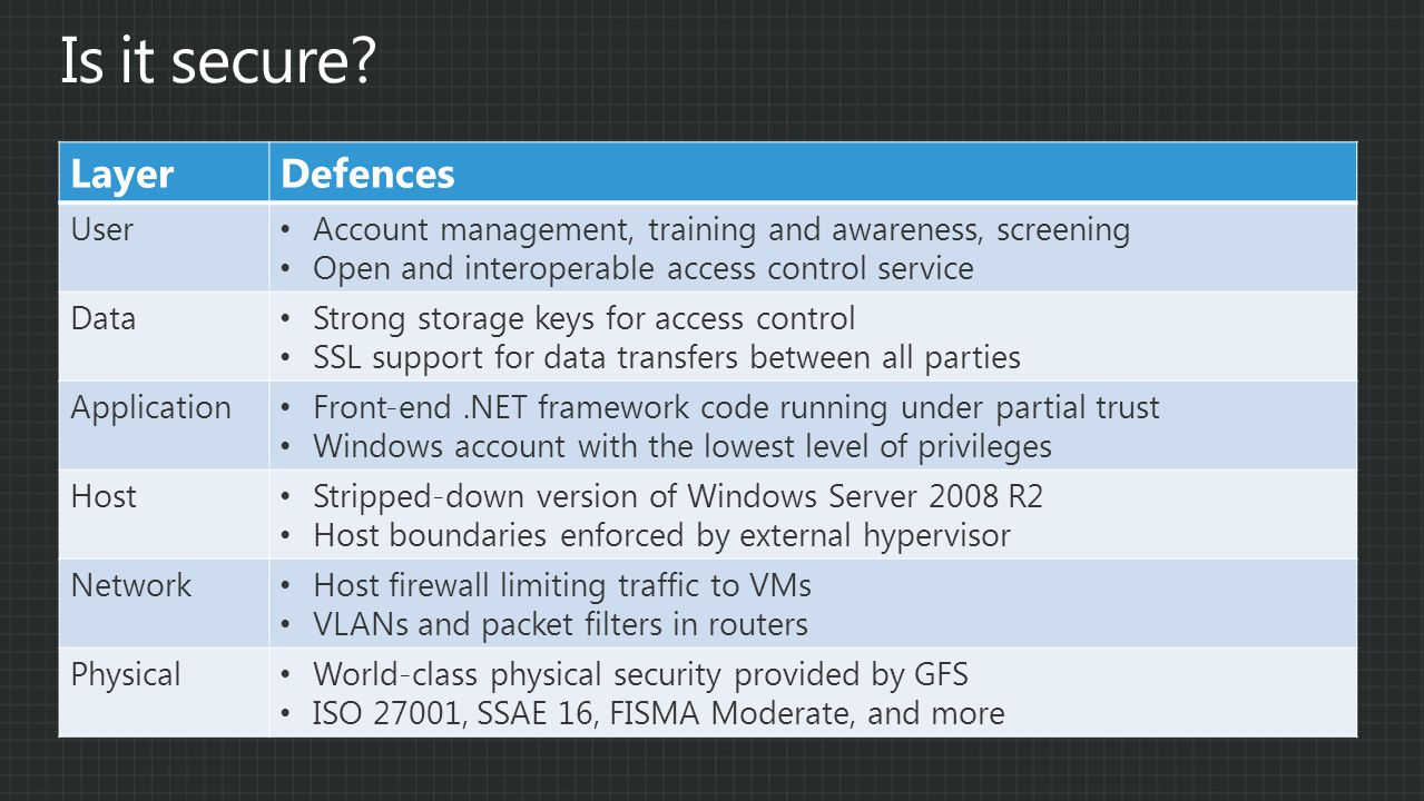 LayerDefences User Account management, training and awareness, screening Open and interoperable access control service Data Strong storage keys for access control SSL support for data transfers between all parties Application Front-end.NET framework code running under partial trust Windows account with the lowest level of privileges Host Stripped-down version of Windows Server 2008 R2 Host boundaries enforced by external hypervisor Network Host firewall limiting traffic to VMs VLANs and packet filters in routers Physical World-class physical security provided by GFS ISO 27001, SSAE 16, FISMA Moderate, and more