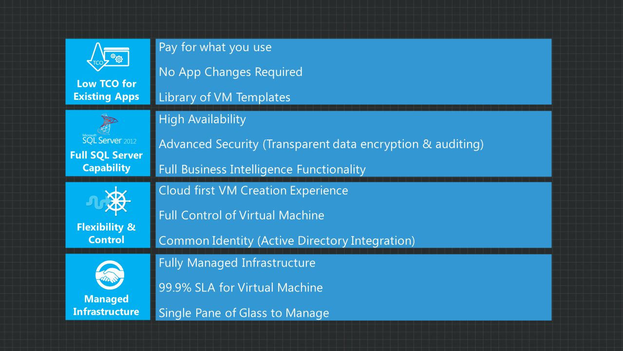 Pay for what you use No App Changes Required Library of VM Templates Flexibility & Control Managed Infrastructure Low TCO for Existing Apps Full SQL Server Capability Cloud first VM Creation Experience Full Control of Virtual Machine Common Identity (Active Directory Integration) Fully Managed Infrastructure 99.9% SLA for Virtual Machine Single Pane of Glass to Manage High Availability Advanced Security (Transparent data encryption & auditing) Full Business Intelligence Functionality