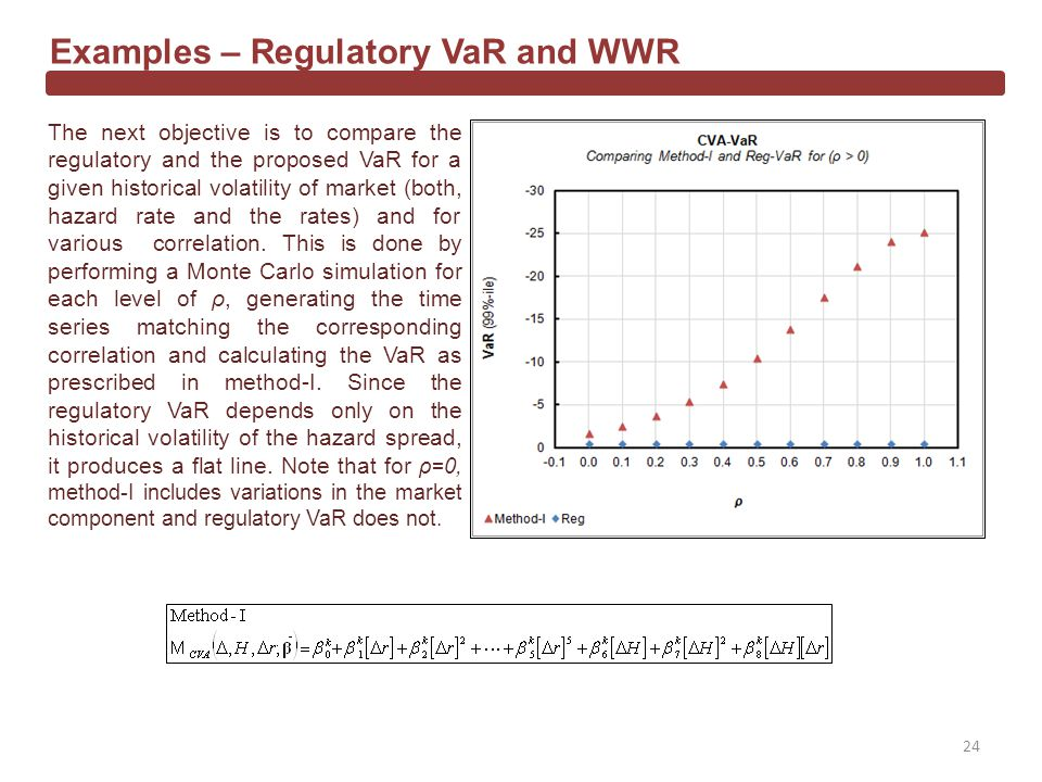 Examples – Regulatory VaR and WWR The next objective is to compare the regulatory and the proposed VaR for a given historical volatility of market (both, hazard rate and the rates) and for various correlation.