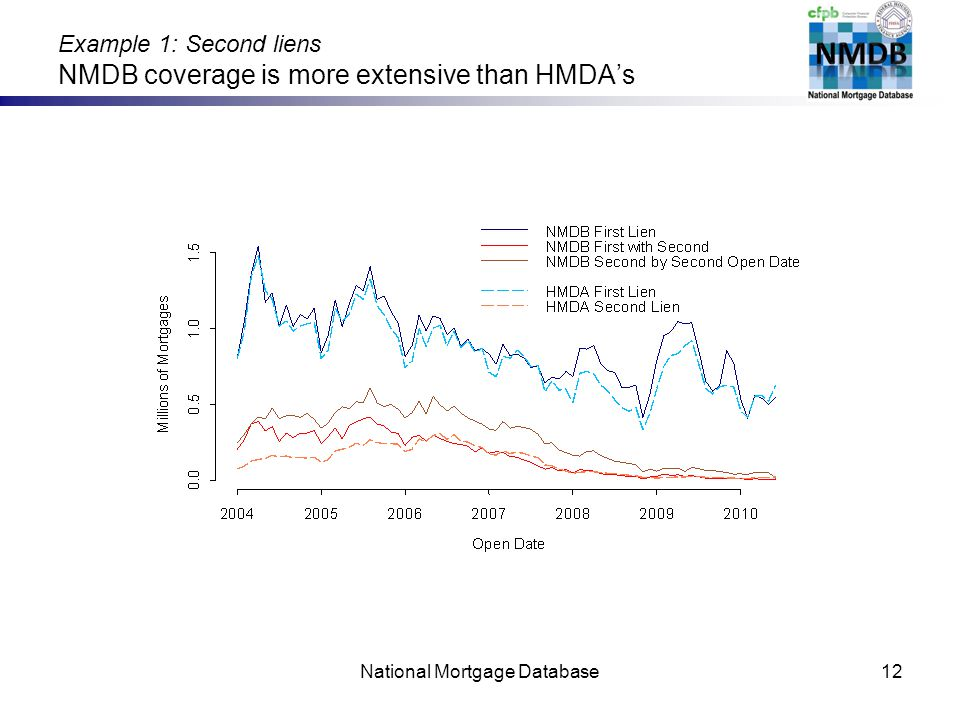 Example 1: Second liens NMDB coverage is more extensive than HMDAs National Mortgage Database12