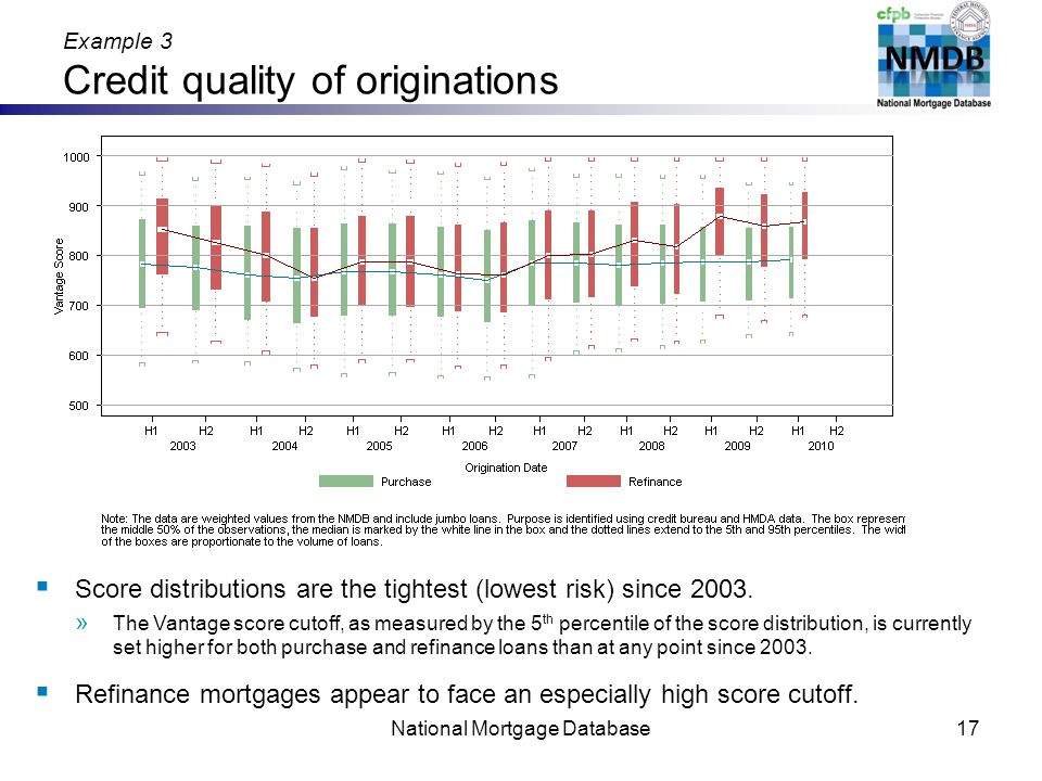 Example 3 Credit quality of originations National Mortgage Database17 Score distributions are the tightest (lowest risk) since 2003.