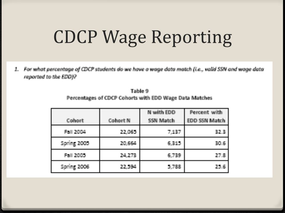 CDCP Wage Reporting
