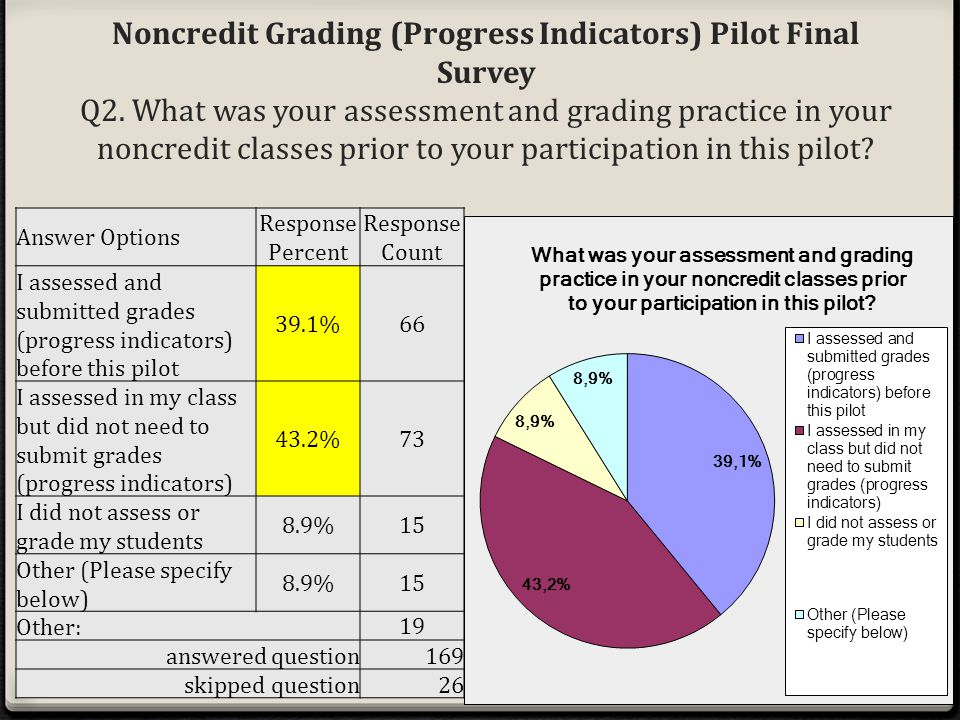 Answer Options Response Percent Response Count I assessed and submitted grades (progress indicators) before this pilot 39.1%66 I assessed in my class but did not need to submit grades (progress indicators) 43.2%73 I did not assess or grade my students 8.9%15 Other (Please specify below) 8.9%15 Other: 19 answered question169 skipped question26 Noncredit Grading (Progress Indicators) Pilot Final Survey Q2.