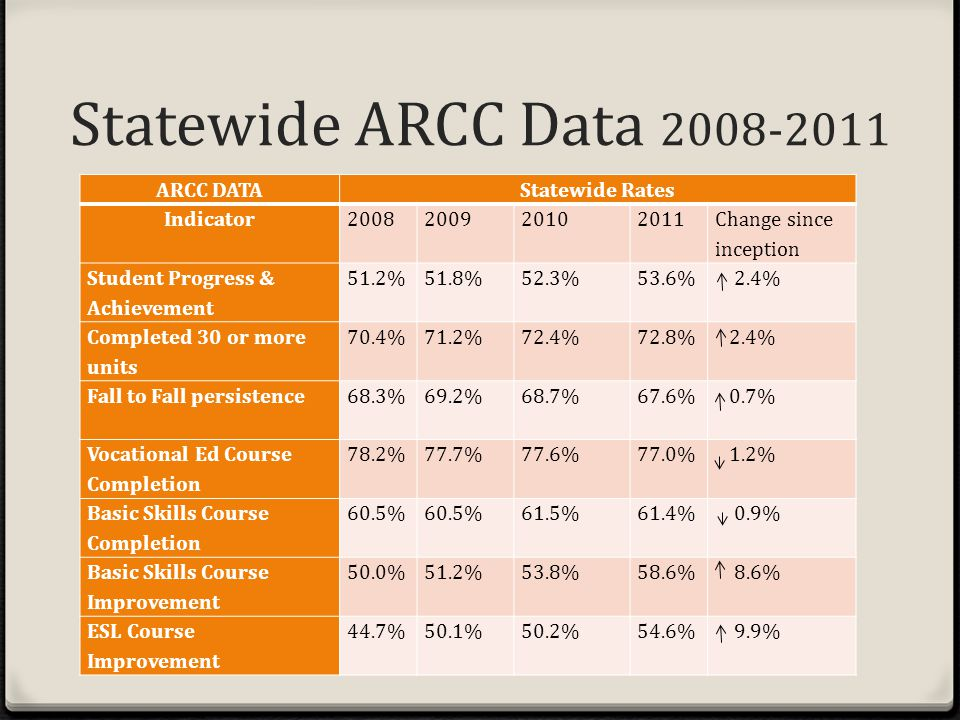 Statewide ARCC Data 2008-2011 ARCC DATAStatewide Rates Indicator2008200920102011 Change since inception Student Progress & Achievement 51.2%51.8%52.3%53.6% 2.4% Completed 30 or more units 70.4%71.2%72.4%72.8% 2.4% Fall to Fall persistence68.3%69.2%68.7%67.6% 0.7% Vocational Ed Course Completion 78.2%77.7%77.6%77.0% 1.2% Basic Skills Course Completion 60.5% 61.5%61.4% 0.9% Basic Skills Course Improvement 50.0%51.2%53.8%58.6% 8.6% ESL Course Improvement 44.7%50.1%50.2%54.6% 9.9%