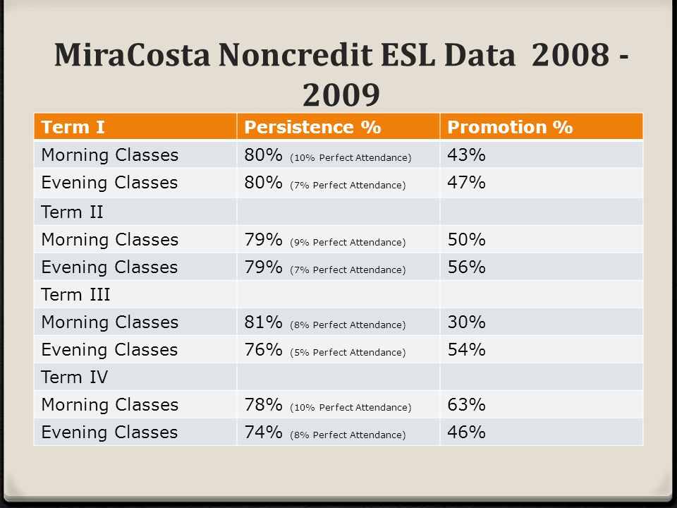 MiraCosta Noncredit ESL Data 2008 - 2009 Term IPersistence %Promotion % Morning Classes80% (10% Perfect Attendance) 43% Evening Classes80% (7% Perfect Attendance) 47% Term II Morning Classes79% (9% Perfect Attendance) 50% Evening Classes79% (7% Perfect Attendance) 56% Term III Morning Classes81% (8% Perfect Attendance) 30% Evening Classes76% (5% Perfect Attendance) 54% Term IV Morning Classes78% (10% Perfect Attendance) 63% Evening Classes74% (8% Perfect Attendance) 46%