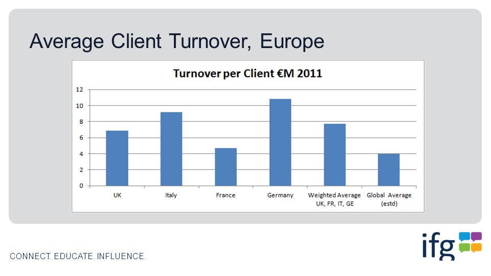 CONNECT. EDUCATE. INFLUENCE. Average Client Turnover, Europe