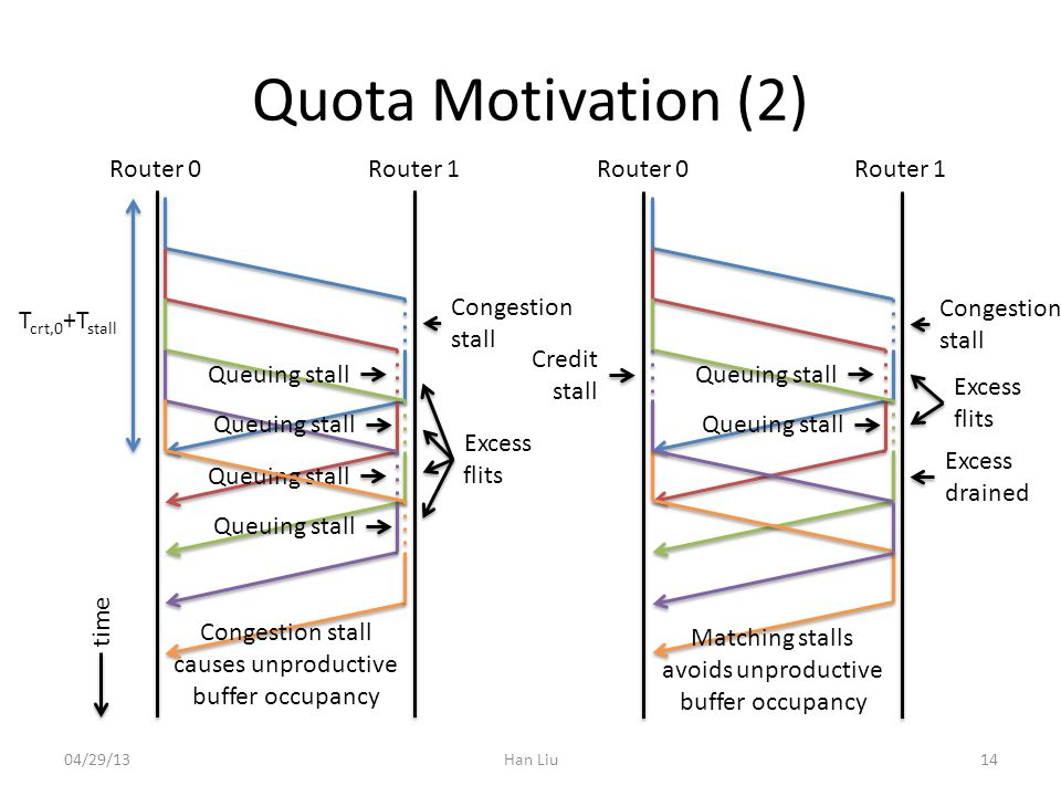 Quota Motivation (2) Han Liu Congestion stall Credit stall Matching stalls avoids unproductive buffer occupancy Router 0Router 1Router 0Router 1 Excess drained 1404/29/13 Queuing stall T crt,0 +T stall Congestion stall Queuing stall Excess flits Congestion stall causes unproductive buffer occupancy Excess flits time